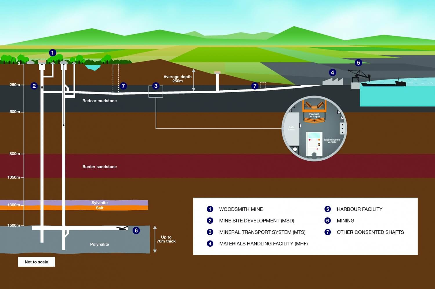 Insights - Sirius Minerals' Polyhalite Project Contract Award - Project Illustration (1)