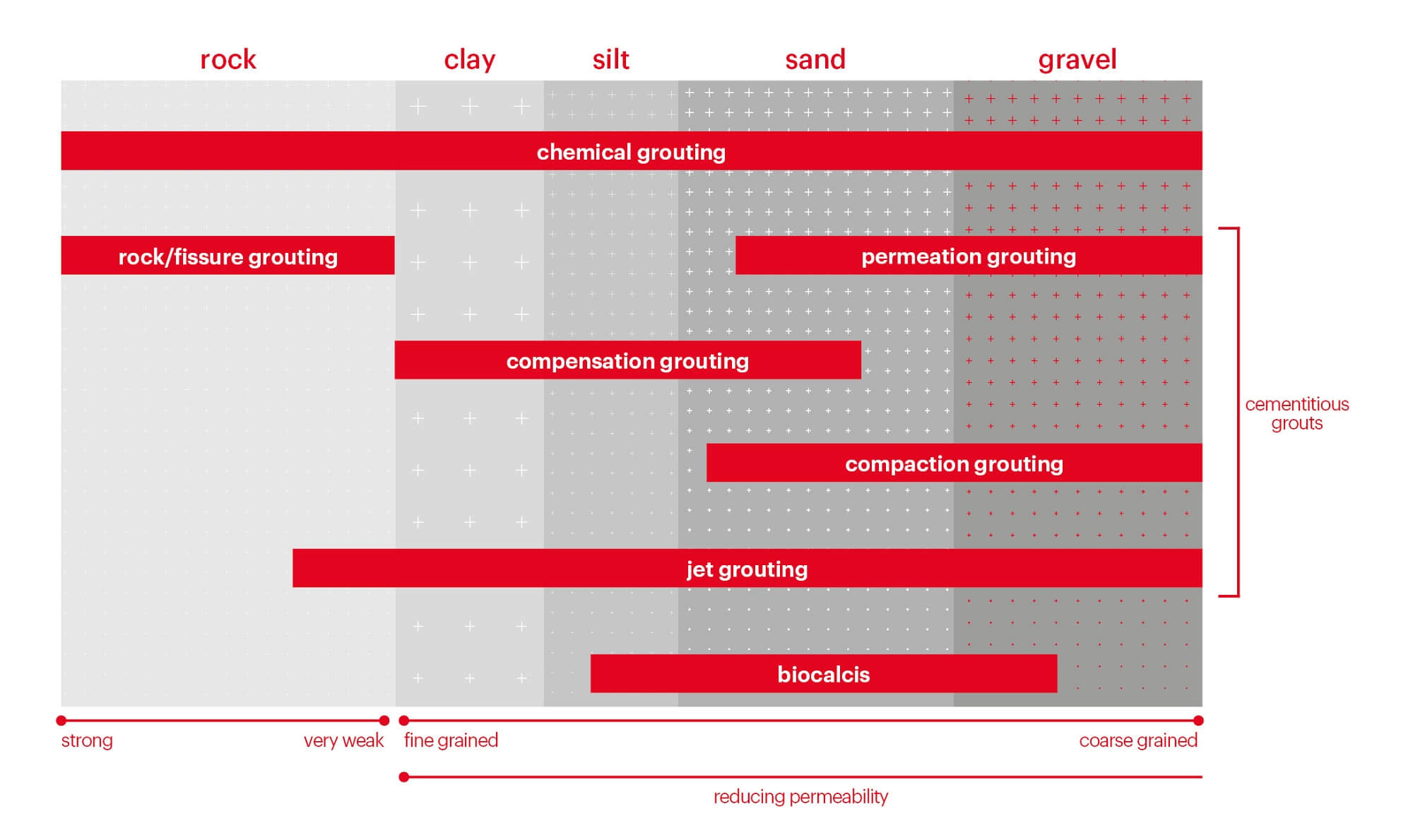 Grouting Solution - Rock, Jet, Compensation, Compaction, Permeation Infographic for Bachy Soletanche